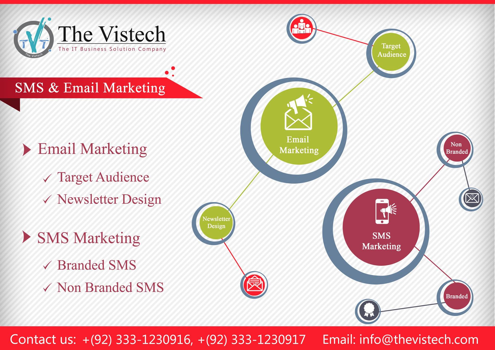 SMS and Email Marketing